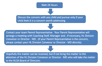 Parent_Concern_Process.png